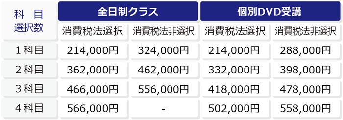 税理士入門パック 1級商簿会計パック 初学者